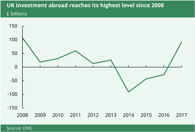 This chart shows that in 2017, UK investment abroad reached its highest level since 2008.