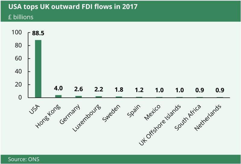 This chart shows that the USA topped UK outward FCI flows in 2017.