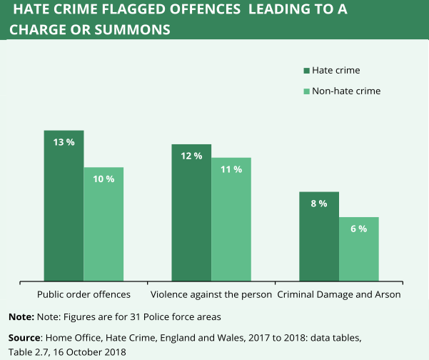 A graph showing hate crime offences which led to a charge or summons compared with the same crimes with no hate crime element.