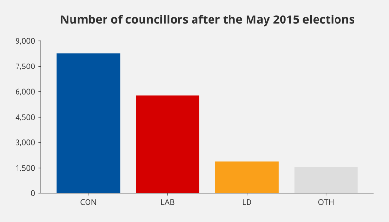 Bar chart showing the number of councillors by political party following the May 2015 local elections
