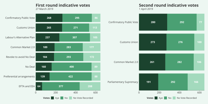 A set of two stacked bar charts showing votes (Aye, No, No vote recorded) for eight motions on 27th March and four motions on 1 April