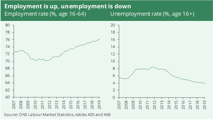 A line graph showing that employment was up and unemployment down in the first quarter of 2019. It refers to those in employment aged 16 to 64 and those over 16 unemployed.