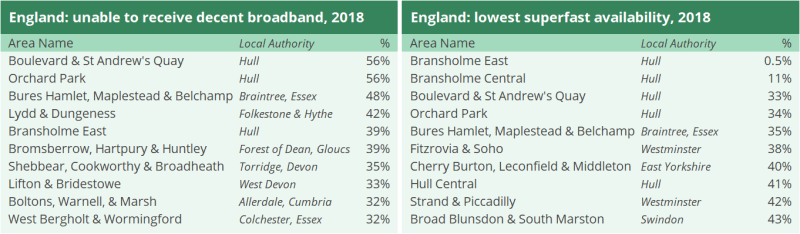 Two tables showing areas unable to receive 'decent broadband' in England in 2018 and areas with the lowest superfast availability. Boulevard and St Andrew's Quay in Hull had the highest percentage of premises unable to receive decent broadband (56%) and Bransholme East in Hull had the lowest percentage of superfast availability (0.5%).
