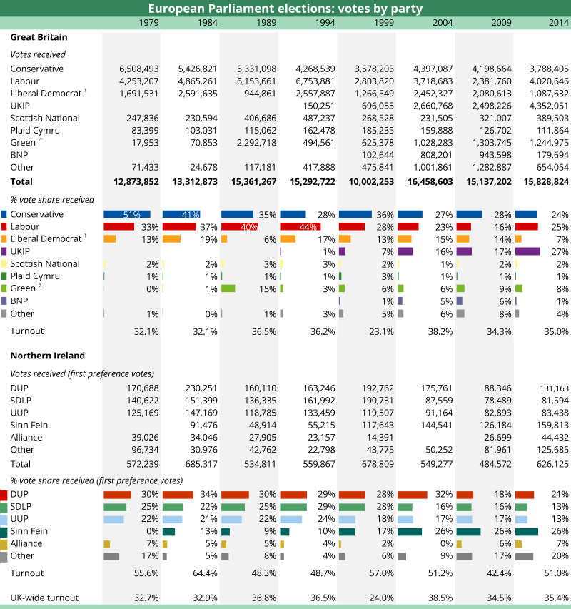 European Parliament elections: votes by party