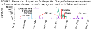 The number of signatures for the petition 'Change laws governing the use of fireworks to include a ban on public use', against mentions in Twitter and Hansard