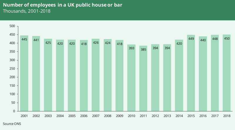 A graph showing the number of employees in a UK pub or bar from 2001 to 2018. In 2001 there were 445,000 and in 2018 450,000.