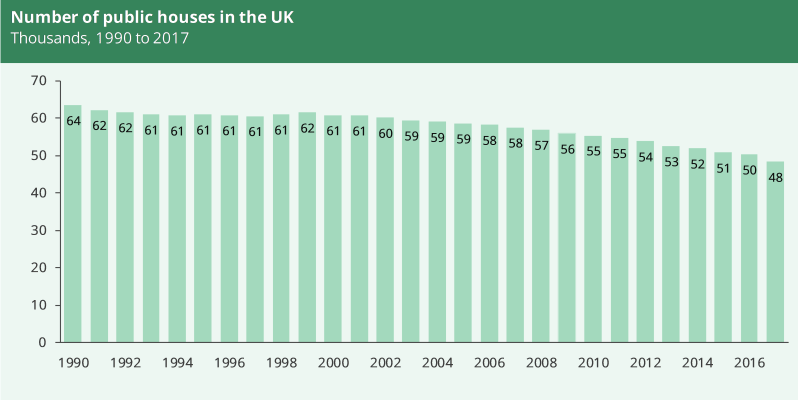 A graph showing the number of pubs in the UK from 1990 to 2017. in 1990 there were 64,000 and in 2017 there were 48,000.