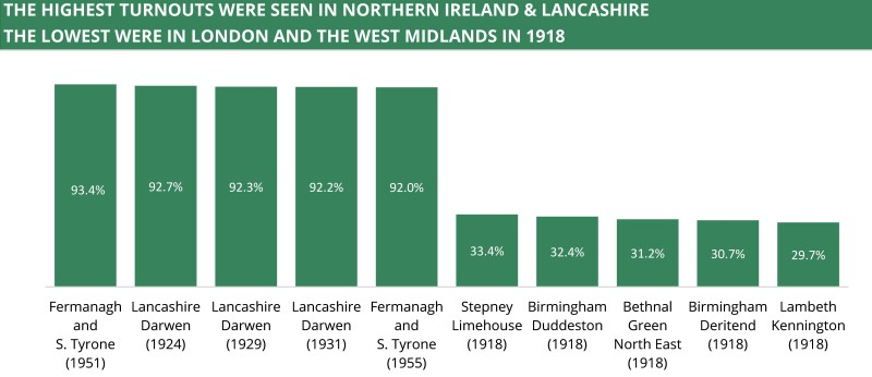 A chart showing the highest turnouts were in Northern Ireland and Lancashire. The lowest were in London and the West midlands in 1918.