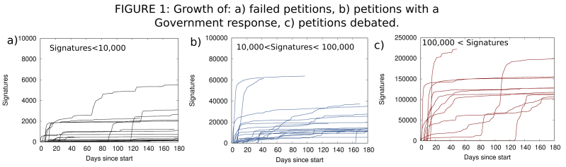 Three line graphs showing the growth of failed petitions, petitions with a Government response and petitions debated.