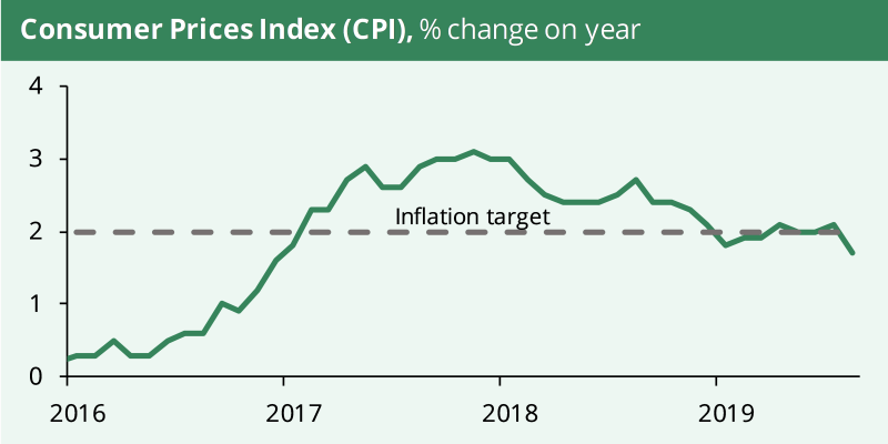 A line chart showing consumer price inflation since 2016, along with the 2% inflation target. During 2019, inflation has bounced around the 2% inflation target. In the latest month, August, CPI was 1.7%.