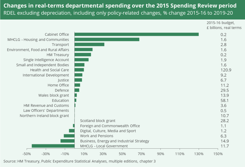 A chart showing changes in real-terms departmental spending over the 2015 Spending Review period. It shows the percentage change from 2015-16 and 2019-20. It excludes depreciation and includes only policy-related changes.
