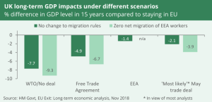 This chart examines the economic impacts of different Brexit scenarios