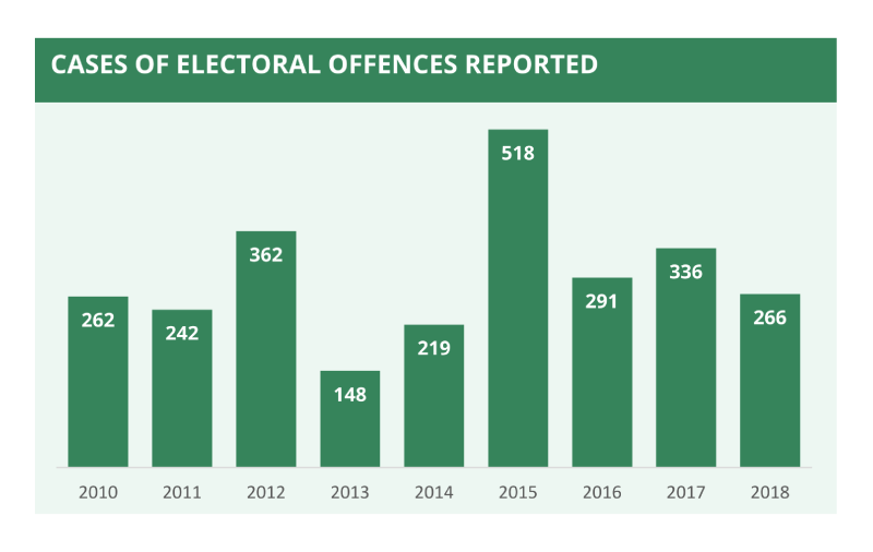 A bar chart showing cases of electoral offences reported from 2010 to 2018.