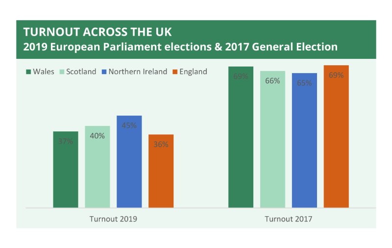 A bar chart showing turnout across the UK for the European Parliament elections in 2019 and the 2017 General Election. The chart shows results for Wales, Scotland, Northern Ireland and England separately.