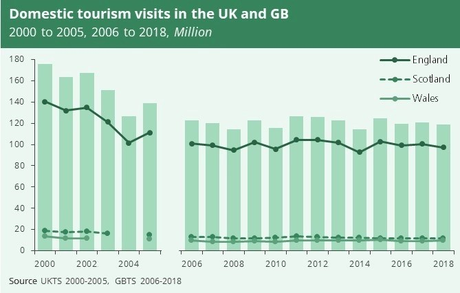 A bar chart showing domestic tourism visits in the UK and in Great Britain from 2000 to 2005 and from 2006 to 2018. It differentiates between England, Scotland and Wales. I