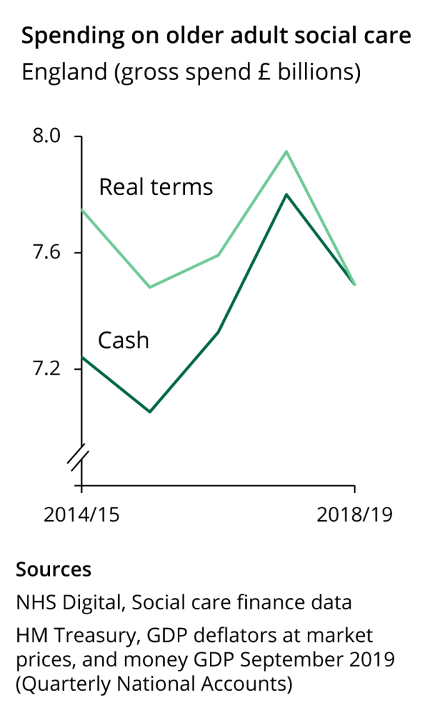 Real terms spending on older adult social care rose between 2014/15 and 2017/18 but fell to a five-year low in 2018/19.