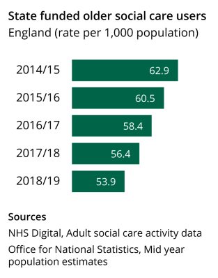 The number of state funded older social care users has fallen in each of the last five years.