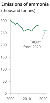 Ammonia emissions decreased in the early 2000s, but have been going back up since around 2010, and are set to be higher than the 2020 target.