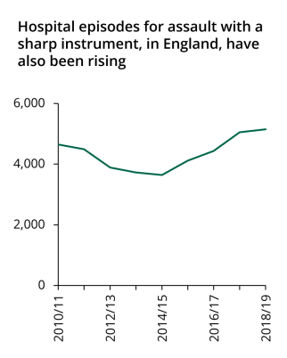Hospital admissions for assault with a sharp instrument have also risen since 2014/15 but less steeply than recorded crime.