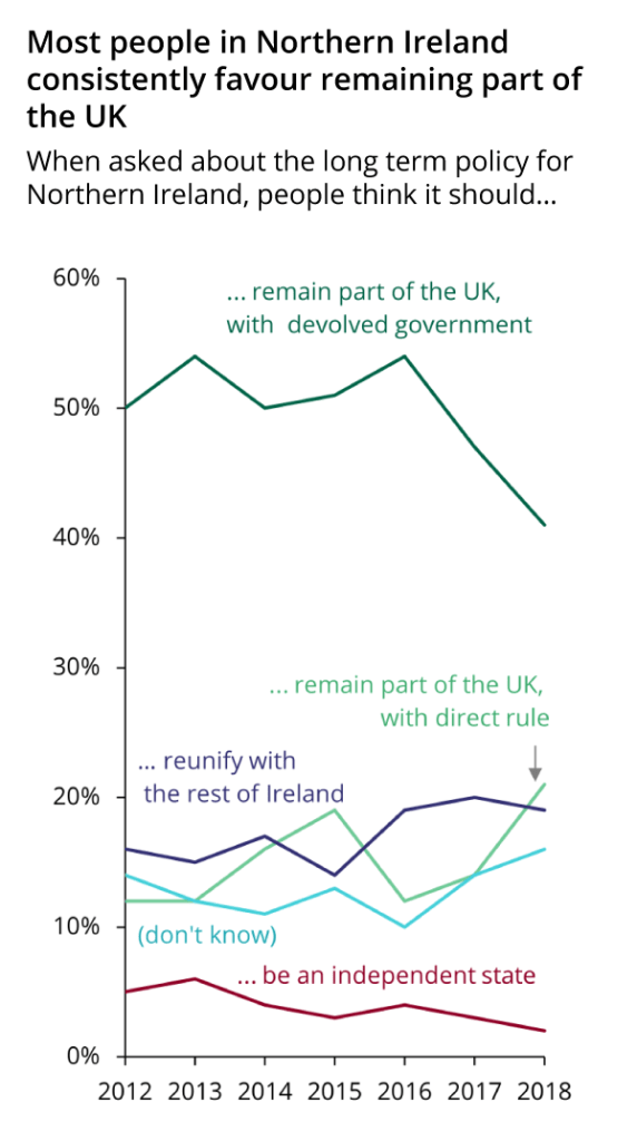 Most Northern Ireland residents favour remaining part of the UK and this is consistent over the last 7 years, although the preference for devolved govenrment is diminishing.