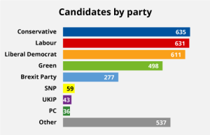 Candidates by party. Conservative: 635, Labour: 631, Liberal Democrat: 611, Green: 498, Brexit Party: 277, SNP: 59, UKIP: 43, PC: 36, Other: 537