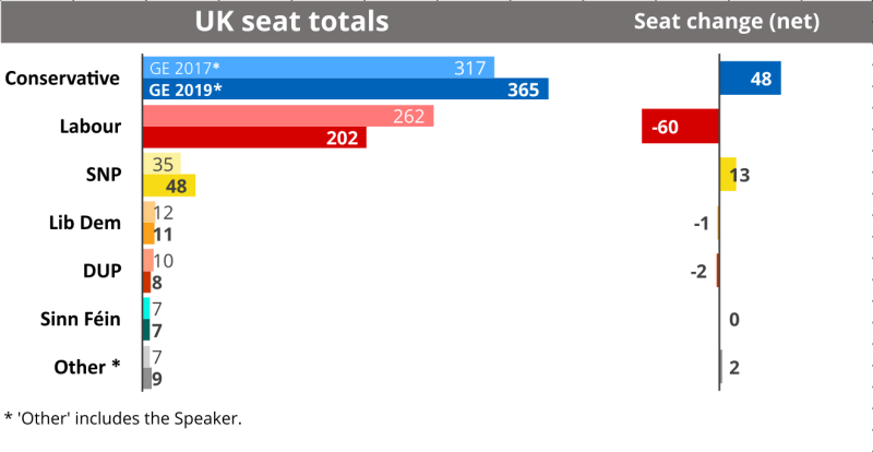 A chart showing the total number of UK seats by party, comparing 2017 results with 2019. It also shows the seat change between the two elections. The Conservatives gained 48 seats and Labour lost 60.