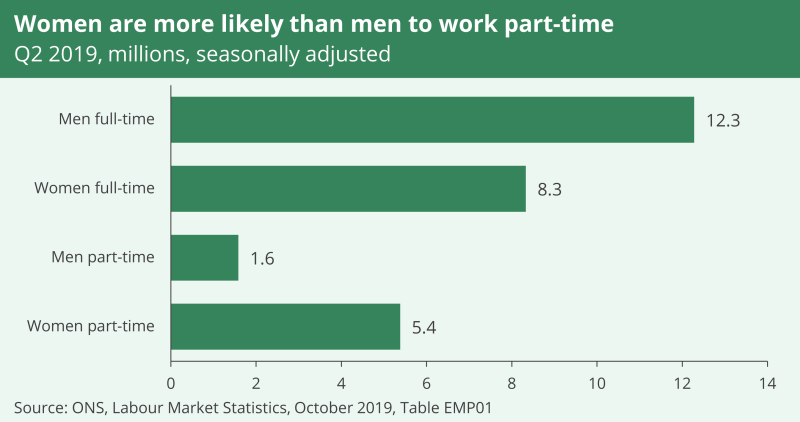 A bar graph showing women are more likely then men to work part-time. In the second quarter of 2019 there were 12.3 million men working full time and 8.3 million women. There were 1.6 million men working part-time and 5.4 million women.