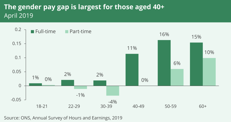A bar graph showing that the gender pay gap is largest for those aged over 40.  In April 2019, the pay gap was highest at 16% for those aged between 50 and 59.
