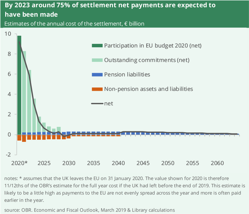 Chart shows financial settlement net payments. The UK will make around 75% of payments by the end of 2023. Small payments are still expected in the 2060s