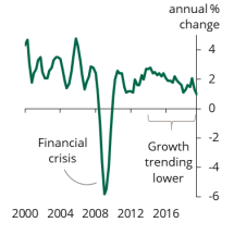 Chart showing GDP growth has been slowing in recent years
