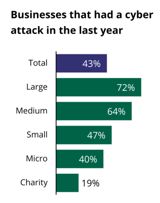 43% of businesses had a cyber attack in the last year. Large businesses had a higher chance of being attacked (72%) than other types, with charities the least attacked (19%).