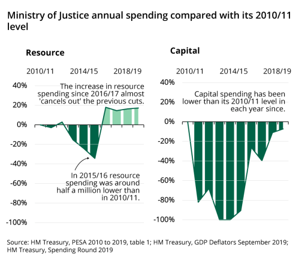 The Ministry of Justice's resource budget was cut between 2010/11 and 2015/16 but increases sicne then have almost cancels this out. Capital spending has beenlower than its 2010/11 level in each year since.