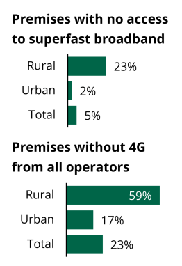 23% of rural premises have no access to superfast broadband, compared to 2% of urban premises and 5% of premises overall. 59% of rural premises have no access to 4G, compared to 17% of urban premises and 23% of premises overall.