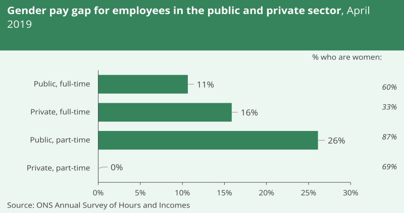 A bar chart showing the gender pay gap for employees in the public and private sector in April 2019. The gap was biggest for those working part-time in the public sector, at 26% and lowest in the public full-time sector, at 11%.