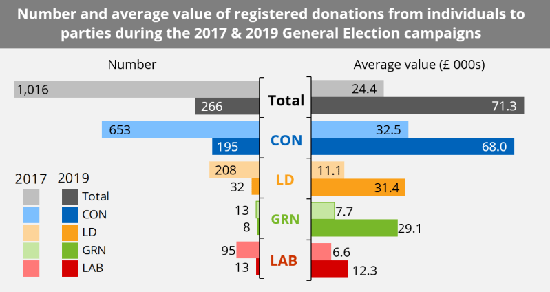 A chart showing the number and average value of registered donations from individuals to parties during the 2017 and 2019 general election campaigns. It shows a break down by party and between the two elections.