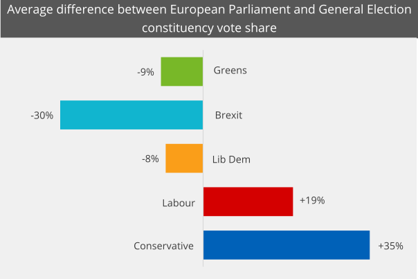 This chart shows the difference between the vote share parties won at the European Parliament and General Elections averaged by constituency.