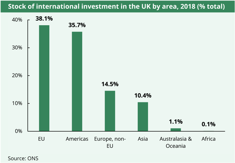 A chart showing stock of international investment in the UK by country in 2018. The EU is the highest, followed by the Americas.