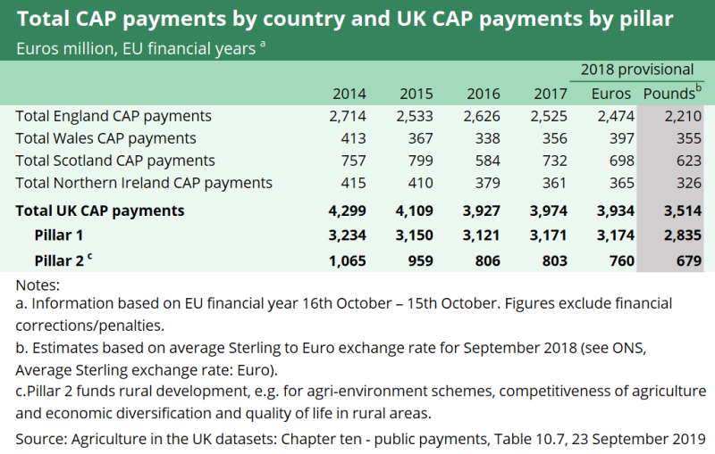 This Table shows the total Cap payments by country and UK CAP payments by pillar in Euros million for the EU financial years 2014, 2015, 2016, 2017 and using provisional figures for 2018.