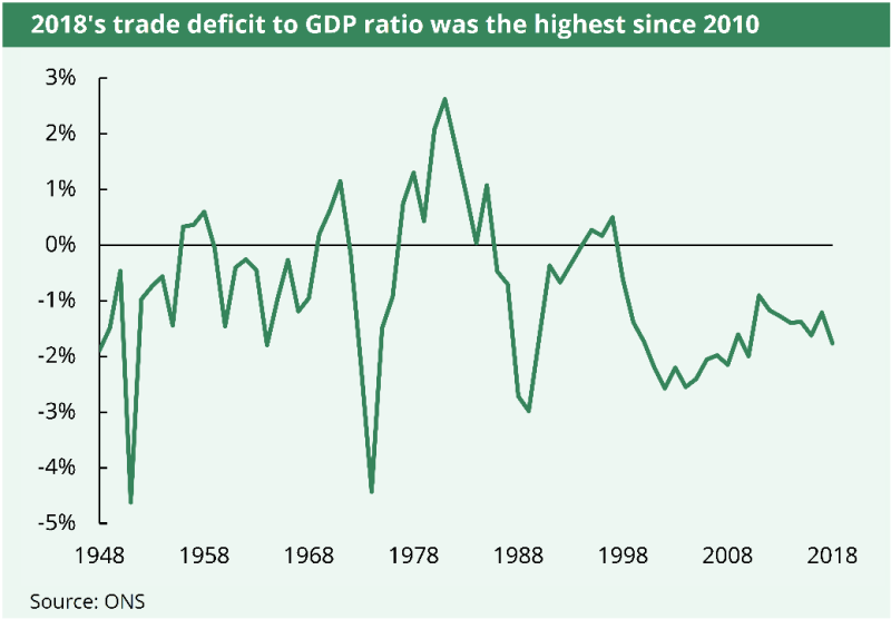 In the 2018 the UK's trade deficit to GDP ratio was the highest since 2010
