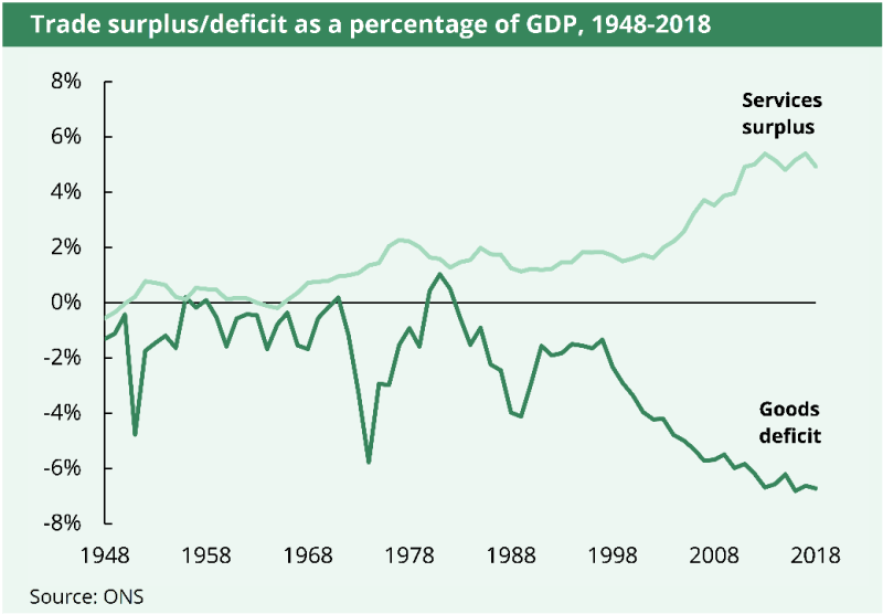 Generally speaking, the surplus in services has grown larger as a % of GDP since the late 1960s. The deficit in goods has grown larger, as a % of GDP, since the late 1990s.