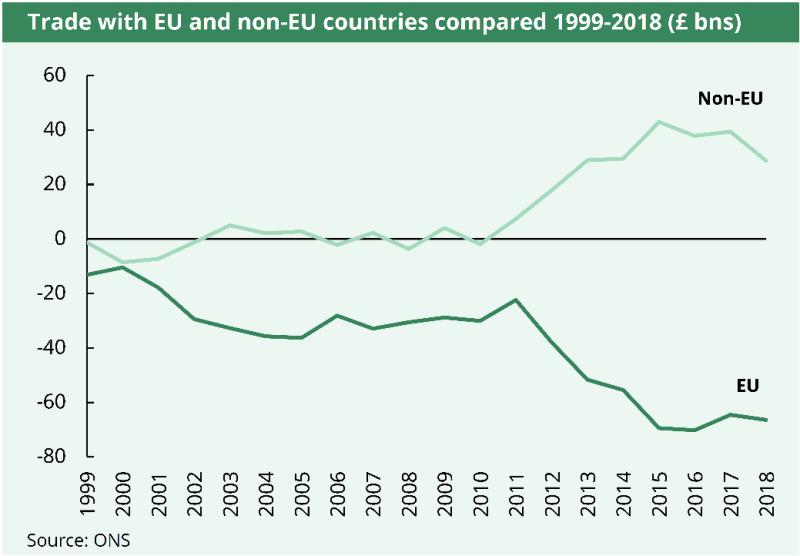 The UK has recorded a trade deficit with the EU since comparable records began in 1999. The UK has recorded a trade surplus with non-EU countries since 2011