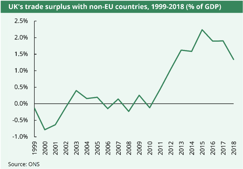 As a % of GDP, the UK's trade surplus with non-EU countries reached over 2% in 2015. It has fallen now to around 1.8% of GDP.