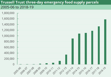 A bar chart showing the number of Trussell Trust three-day emergency food parcels from 2005/6 to 2018/19.