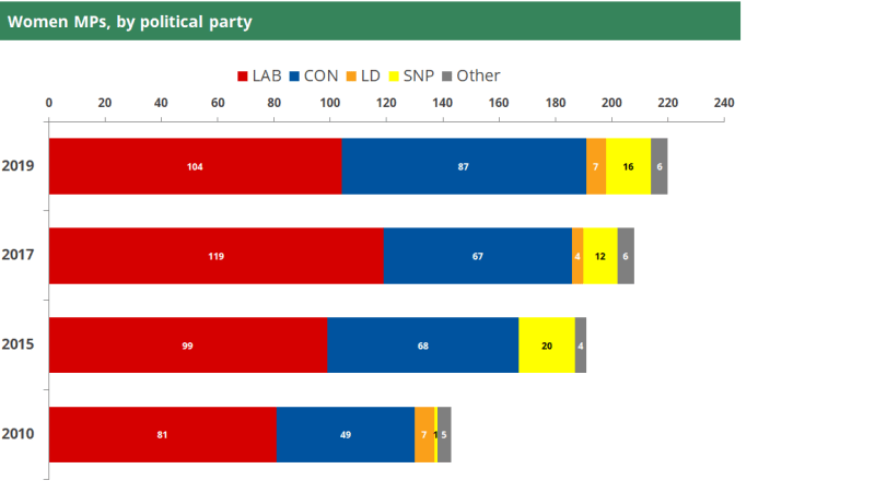 A bar chart showing women MPs by political party from 2010 to 2019.