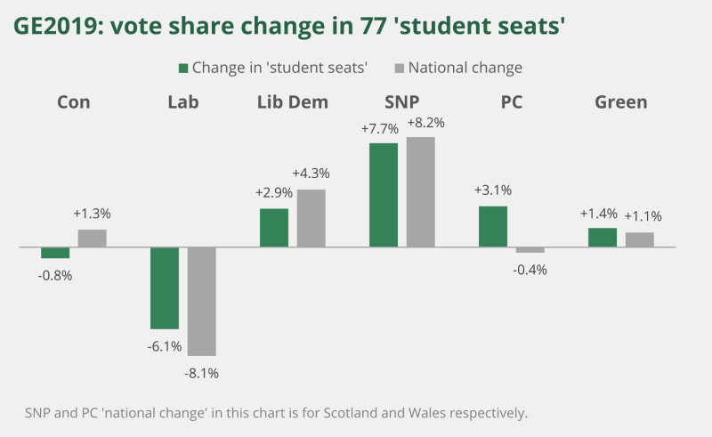 A bar chart showing the vote share in 77 student seats during the general election. It shows the difference between the change in student seats and the national change.