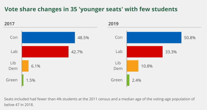 Two bar charts showing the vote share changes in 35 'younger seats' with few students. On the left the results from 2017 are shown. The Conservatives had 48.5% and Labour 42.7%. On the right the results from 2019 are shown. The Conservatives had 50.8% and Labour 33.3%.