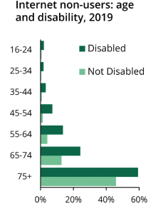 Older people are more likely to be non-internet users, as are disabled people.