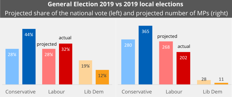 The left-hand side of this chart compares the projected share of the national vote parties won at the local elections, shown as faded bars, with the share they actually won at the General Election. The right-hand side of the chart compares the projected number of MPs parties would have won based on local election results, shows as faded bars, with the number they actually won at the General Election.