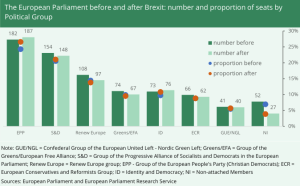 This graph shows the distribution of seats in the European Parliament before and after Brexit. It shows both the number of seats by Political Group and the proportion of seats held.