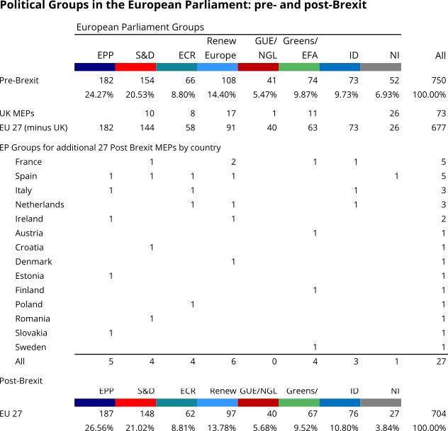 This Table shows the distribution of MEPs (by country and by Political group) in the European Parliament pre and post Brexit.